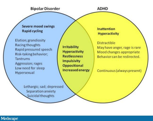 Adhd And Sad Treatment And Symptoms >> Adhd And Bipolar Disorder In Children Apsard